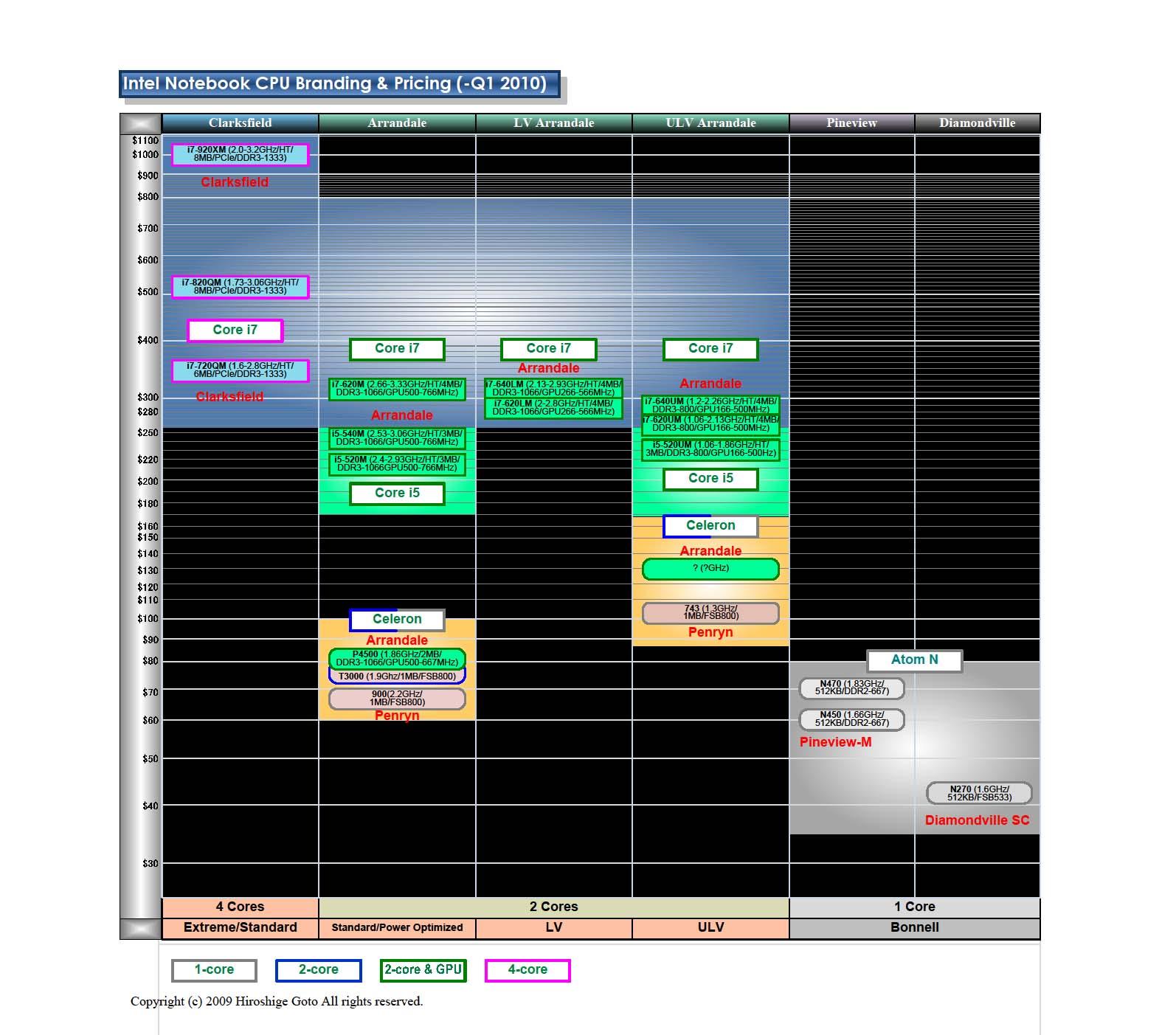 ノートPC向けCore iシリーズの価格階層
