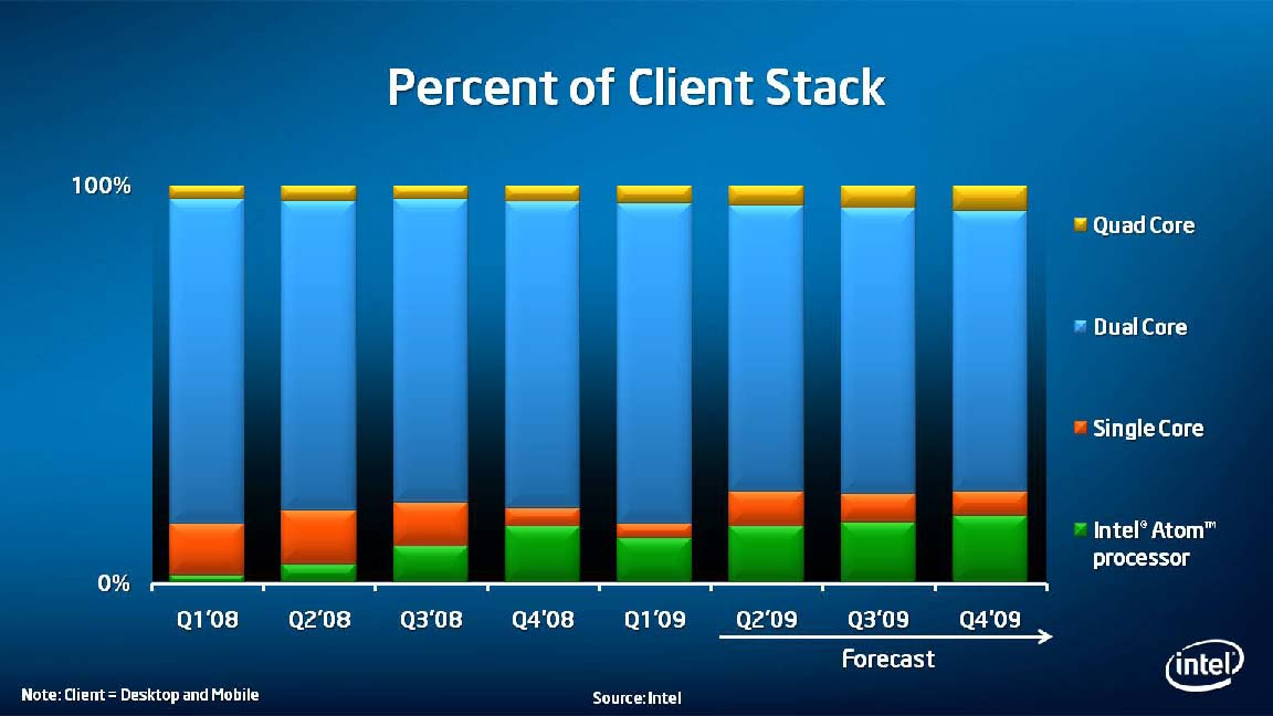 CPUの出荷比率