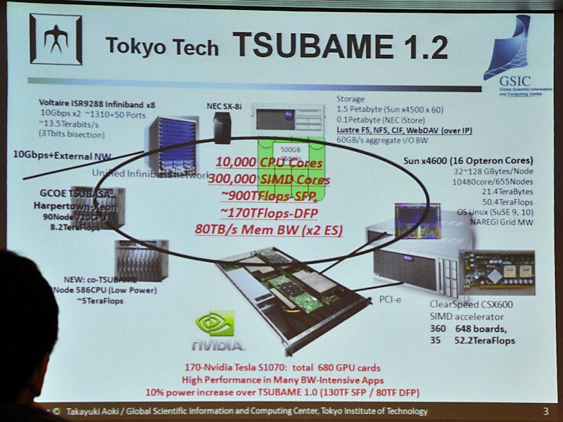 東工大のスパコン「TSUBAME」。昨年、170個のTesla S1070(680GPU)を導入