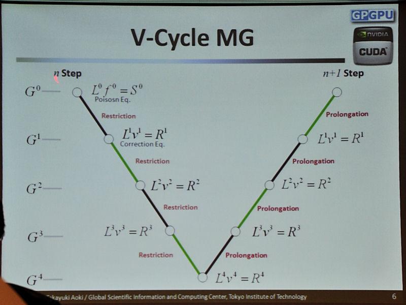 ポアソン方程式をマルチグリッド法で解くためにVサイクル法と呼ばれる効率のよいアルゴリズムを使用。修正方程式を行いながら格子を荒くしていき、再度格子を細かくして収束させていく手法となる