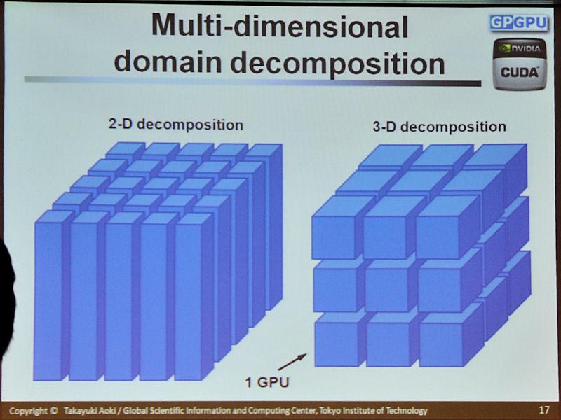 2次元/3次元で分割する手法を紹介。データアクセス回数は増えるが、隣接面接が小さいので1回当たりの転送量は減る