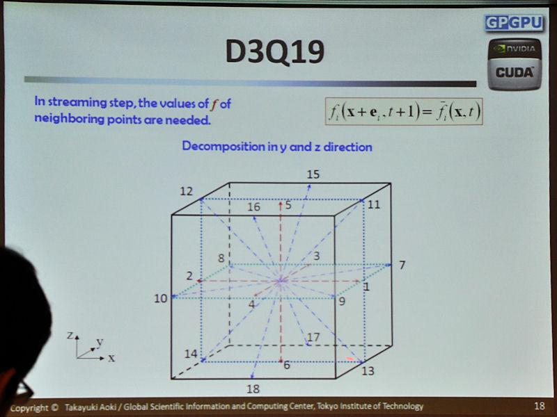 3次元化した場合に必要なデータ交換。各面のほか、コーナーも別のドメインとのデータ交換が必要になる