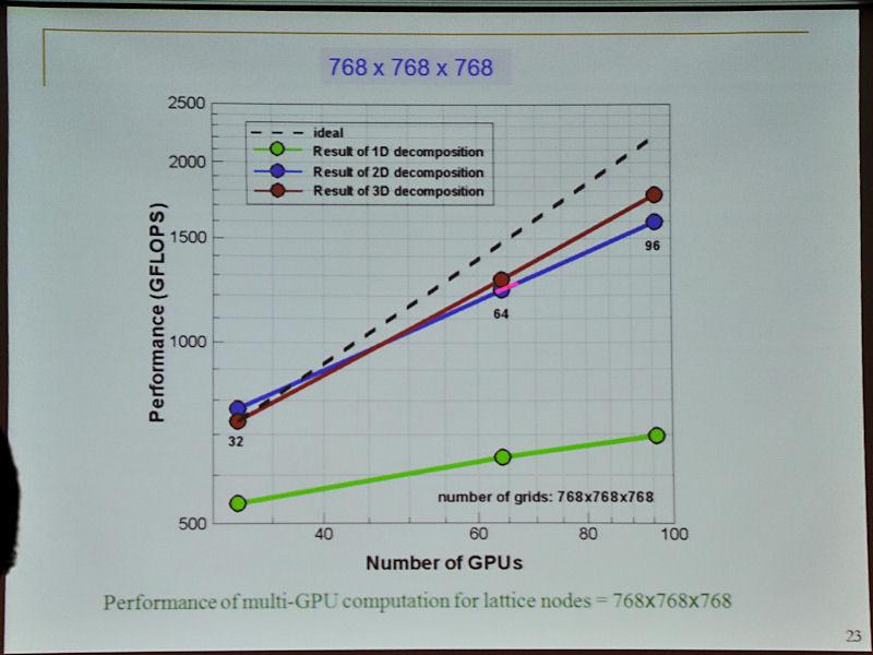 768×768×768のサイズでの結果。同じようにGPUの数が増えたときに3次元分割が有効であることが分かる