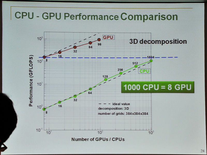 3次元分割によるプログラムを実際にTSUBAMEを使ってCPUとGPUで比較した結果。「CPUのプログラムはチューニング不足」という前提はあるが、8GPUの性能が1,000CPUとほぼ同等の性能となった