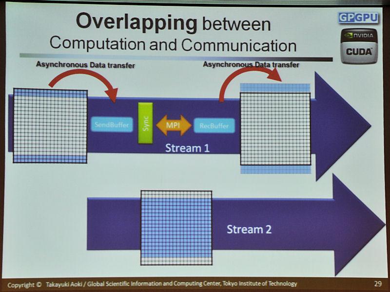 別のGPUとデータ交換が必要な範囲を先に計算しデータ転送を実施。データ転送中に単一GPUで独立して計算可能な範囲の処理を進めることで、データ転送のレイテンシを隠蔽する