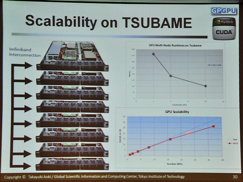 Infinibandで接続されたTSUBAMEでテストした結果。GPUが増えても、リニアに近い性能の伸びを示していることが分かる