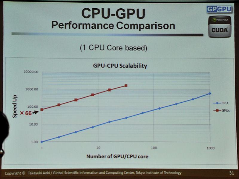 オーバーラップを行った際のCPUとGPUの比較。先の比較よりも差は広がっている