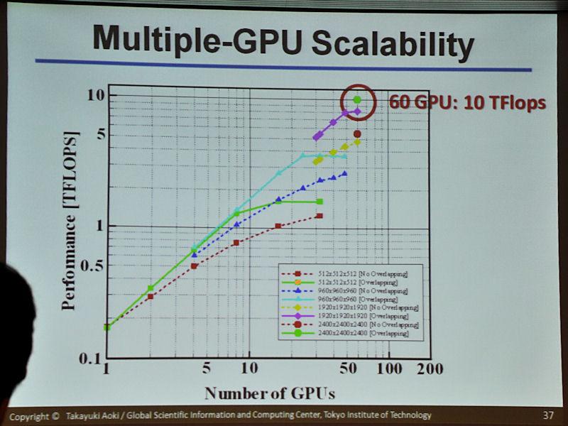 樹枝状凝固成長を複数GPUで処理した際の性能。実線がオーバーラップを行なった場合の結果で、サイズが大きい問題で効果を見せている。サイズが小さいときの実線が途中で頭打ちになるのは通信が完全にボトルネックになってしまうためで、点線は絶対的な性能は低いものの、通信レイテンシを隠蔽していないのでそうした極端な頭打ちは発生していない