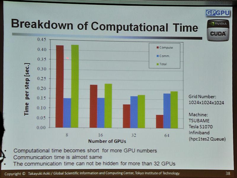 計算時間をより詳細に見た結果。GPUの数が増えるごとに計算時間は減るが、データ通信の時間はほぼ一定。そのため、GPUの数が増えたとき、どこかのタイミングで通信がボトルネックとなって、それ以上は性能が向上しないという転換点がある