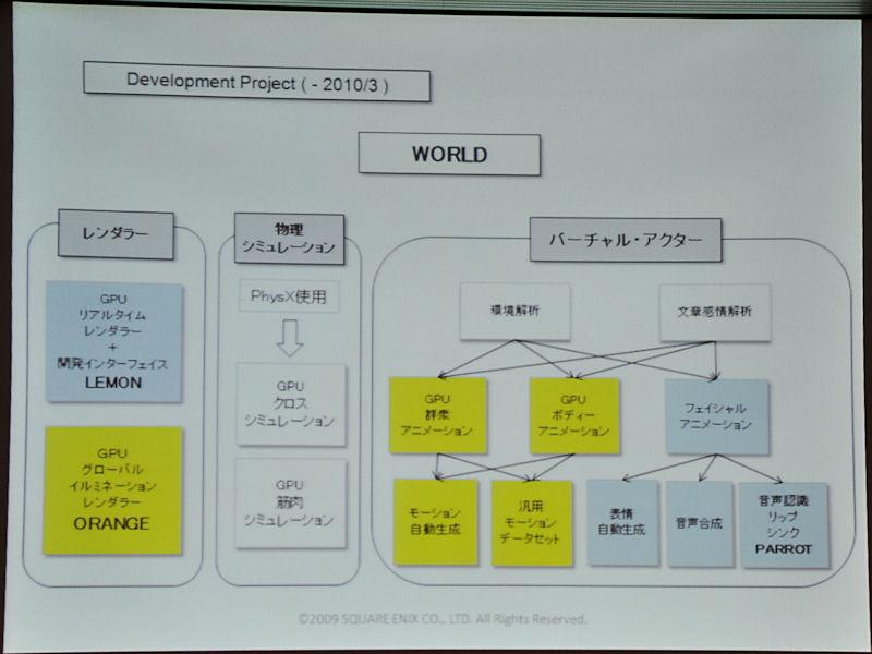 開発環境のプロジェクト「WORLD」の全体図。今回は黄色で示された箇所の説明がなされた