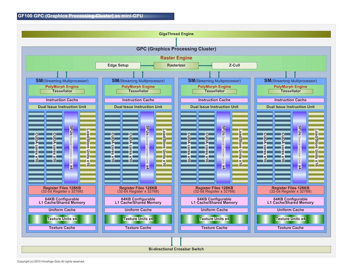 GF100のGPCの構造