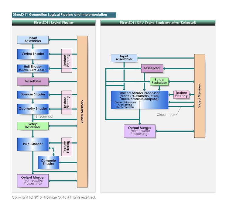 DirectX 11 APIとGPU実装