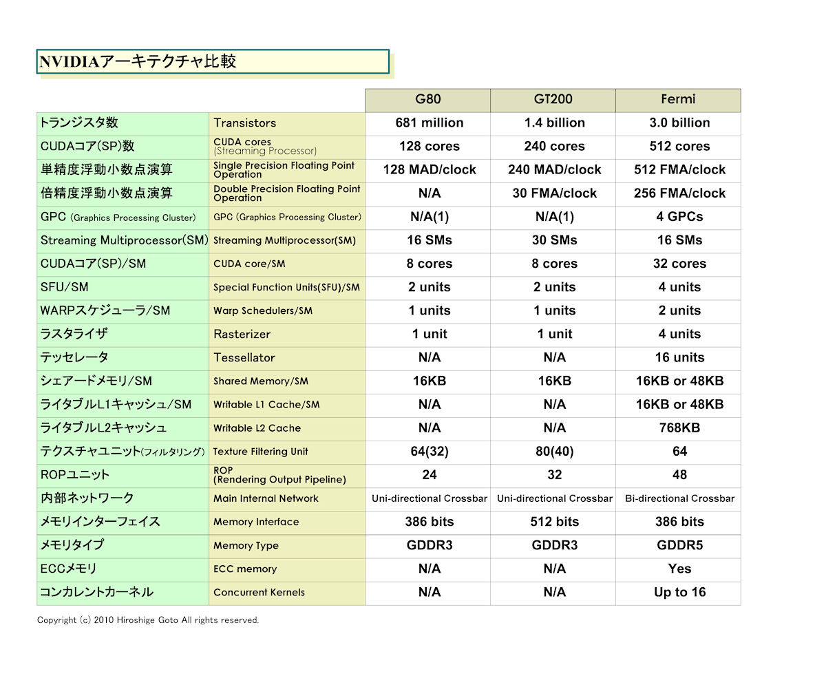 NVIDIAアーキテクチャの比較