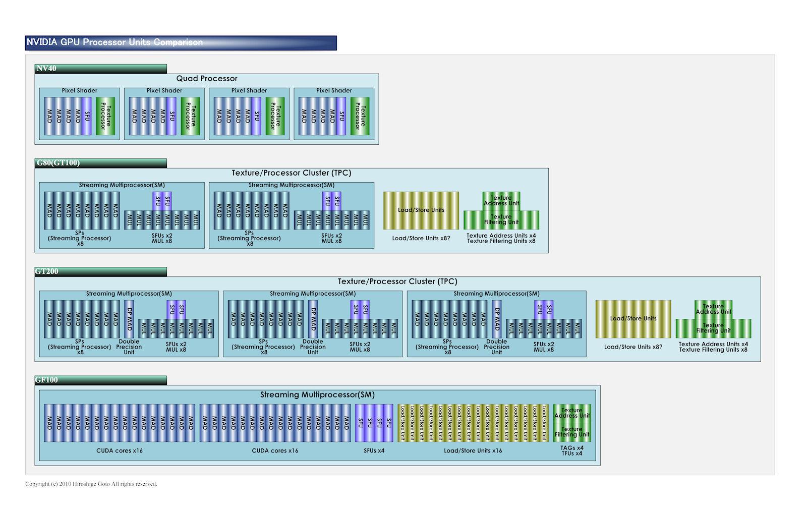 NV40以降のGPUプロセッサユニットの比較