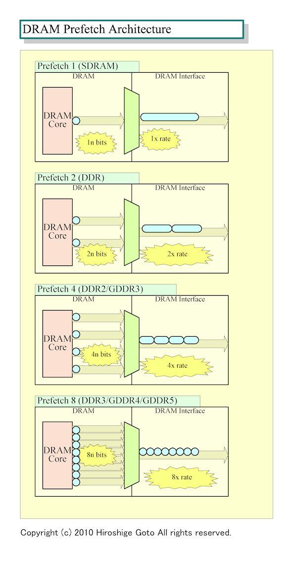 DRAM Prefetchのアーキテクチャ
