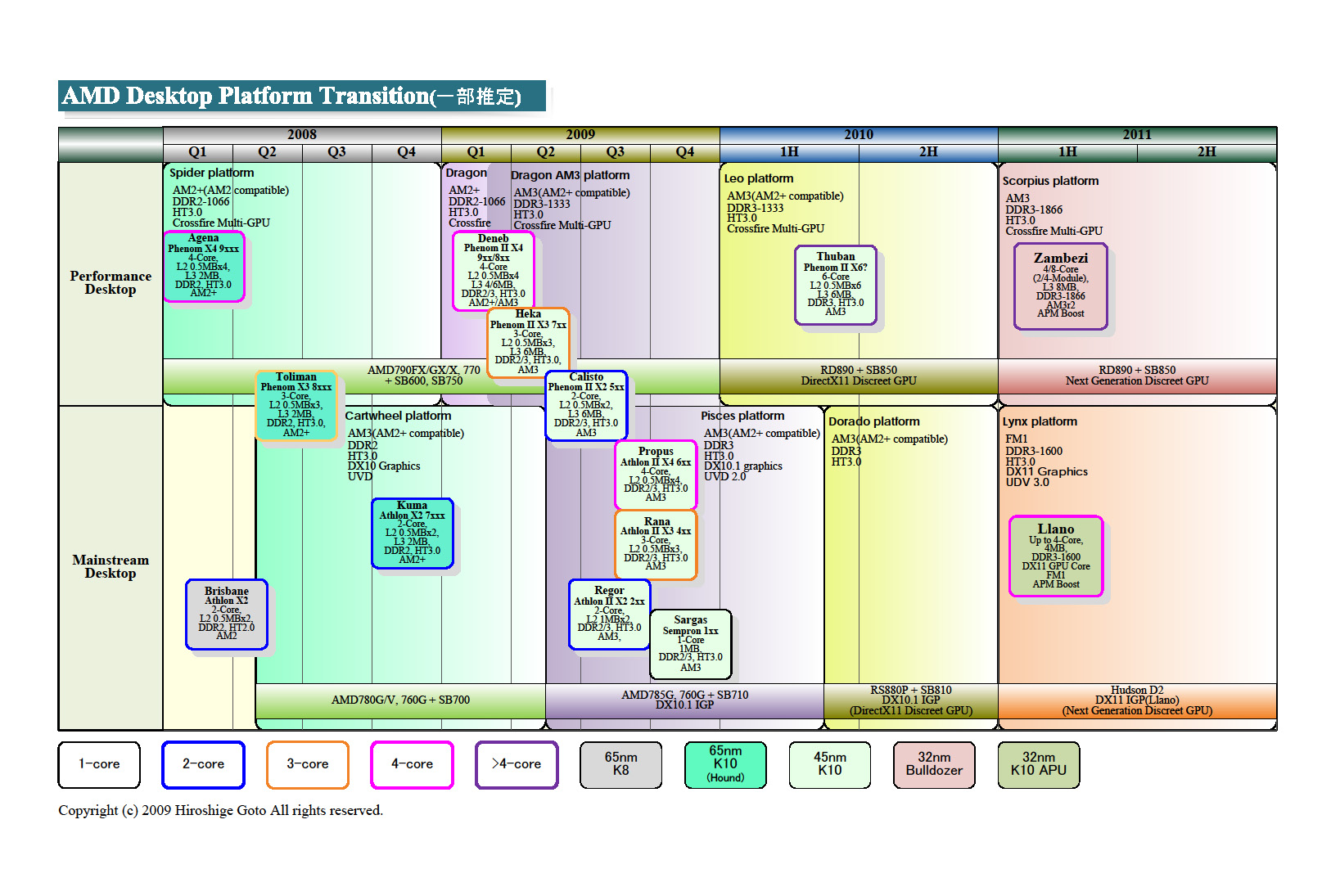"<div align=""center"">AMDのデスクトップCPU移行図           <br>         </div>         <div align=""center"">(PDFは<a href=""/video/pcw/docs/348/705/1.pdf"">こちら</a>)         </div>"
