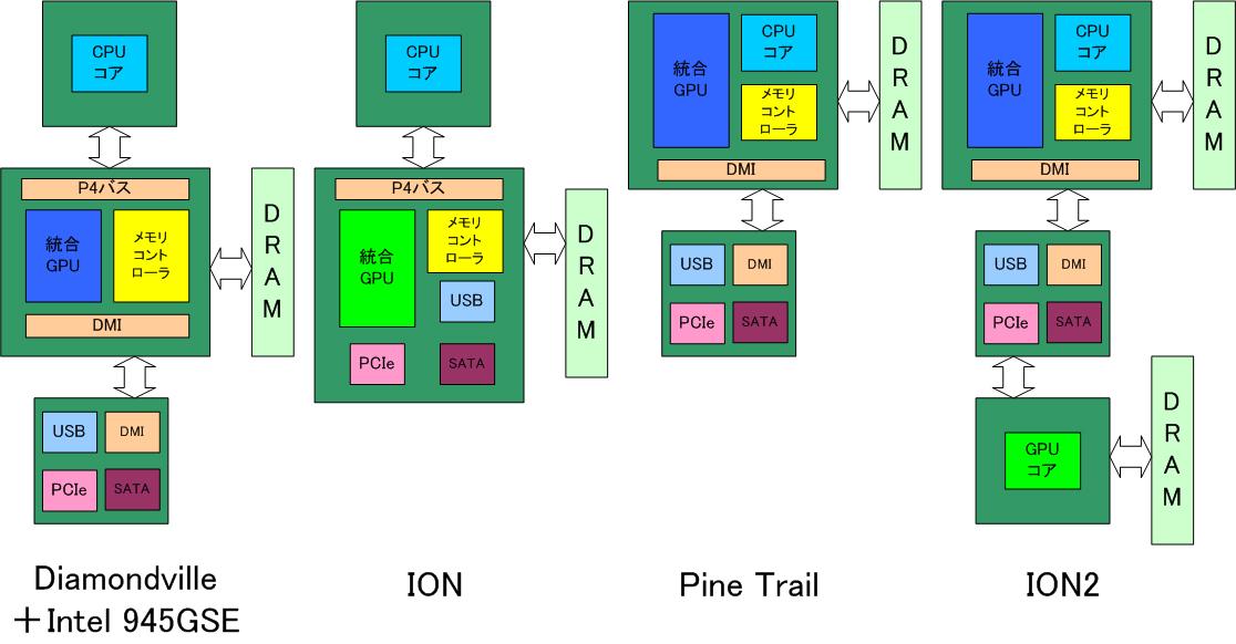 【図1】ION2のブロックダイアグラム(筆者予想)
