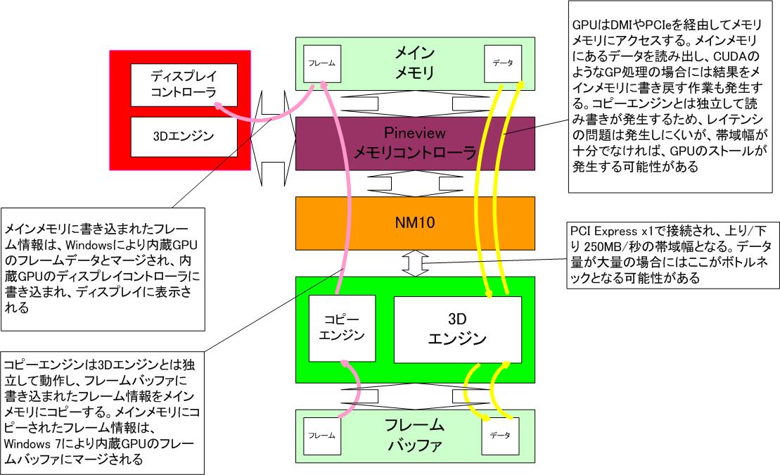 【図2】Optimus Technologyのコピーエンジンを利用するION2の仕組み