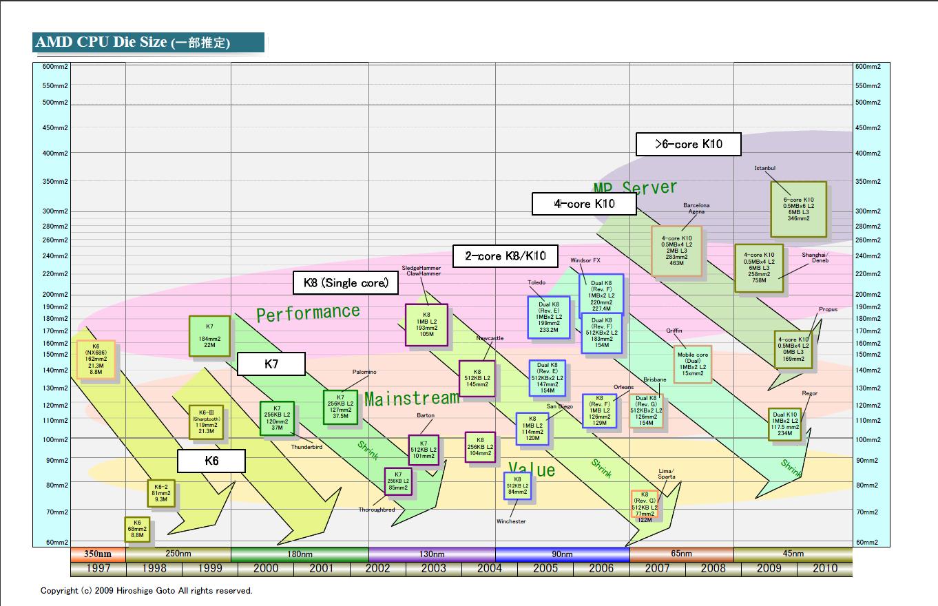 """AMD CPUのダイサイズの移行図(PDF版は<a href=""""/video/pcw/docs/351/592/10.pdf"""">こちら</a>)"""
