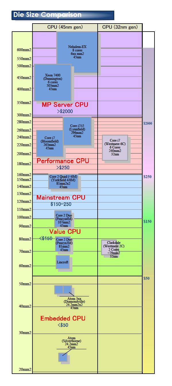 """Intel CPUのダイサイズ比較(PDF版は<a href=""""/video/pcw/docs/351/592/12.pdf"""">こちら</a>)"""
