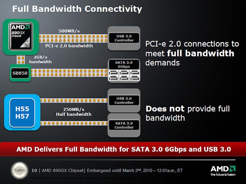 SATA 6GbpsやUSB 3.0の性能をフルに引き出せる