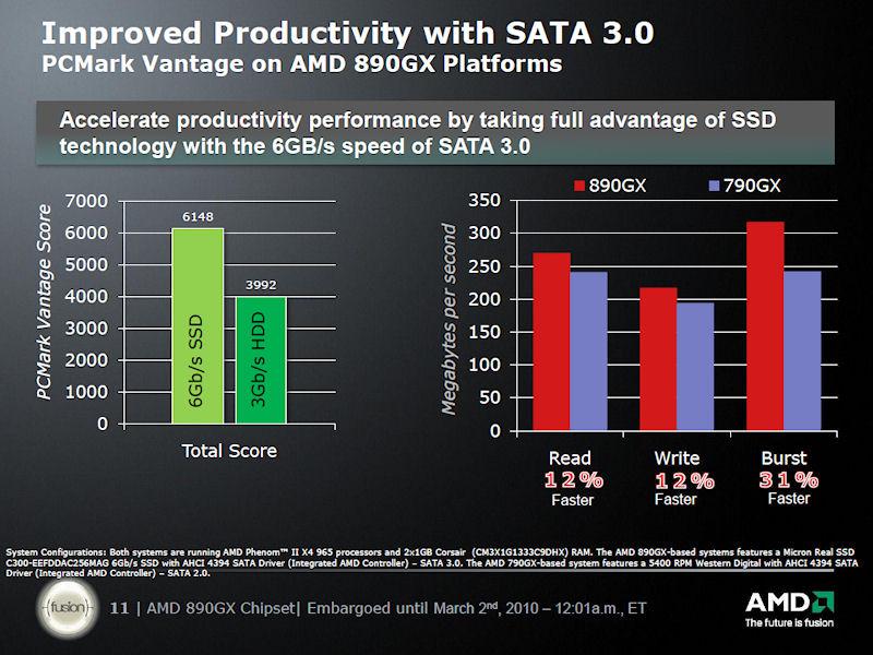 SATA 3Gbpsと6Gbpsでの比較