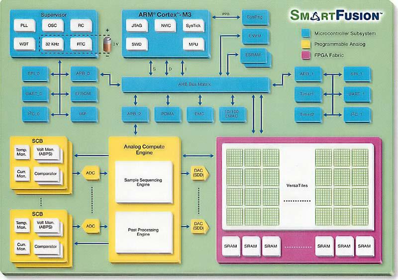 SmartFusionのブロック図。青がMCU、赤紫がFPGA、黄色がProgrammable Analogの各ブロックである