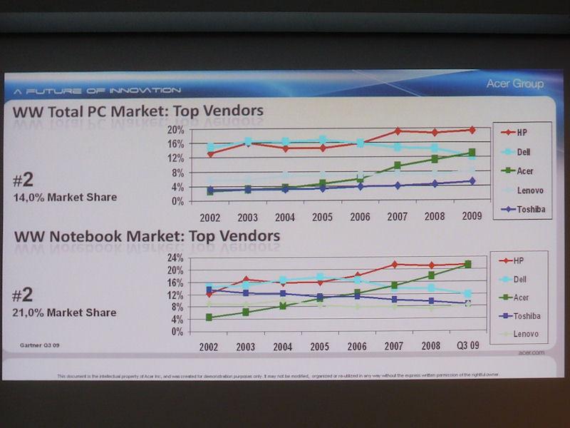 PC全体およびノートPCの各社シェアの推移