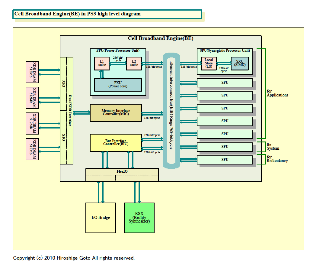 """Cellのブロックダイヤグラム(PDF版は<a href=""""/video/pcw/docs/355/454/1.pdf"""">こちら</a>)"""
