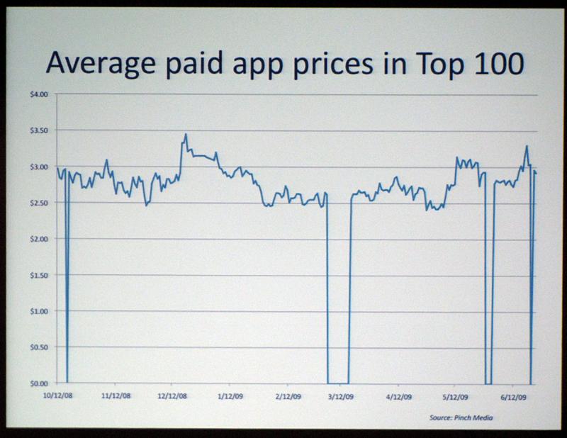 iPhoneアプリの平均販売価格は、よくても3ドル台