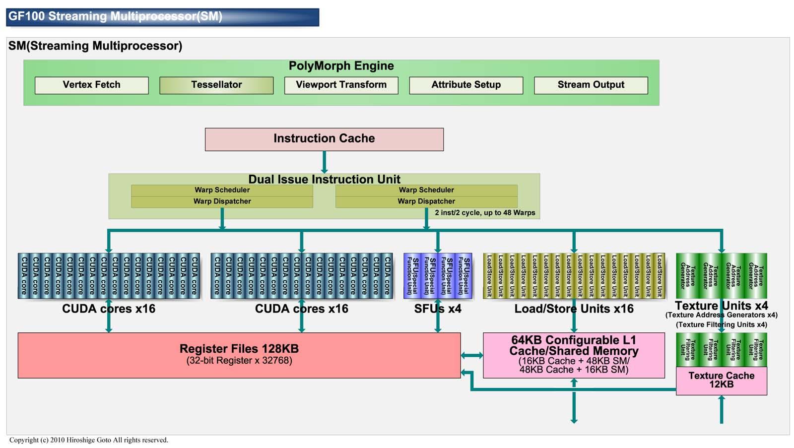 "GF100 Streaming Multiprocessor<br>PDF版は<a ipw_linktype=""filelink_raw"" ipw_id=""651322"" href=""/video/pcw/docs/359/423/02p.pdf"">こちら</a>"