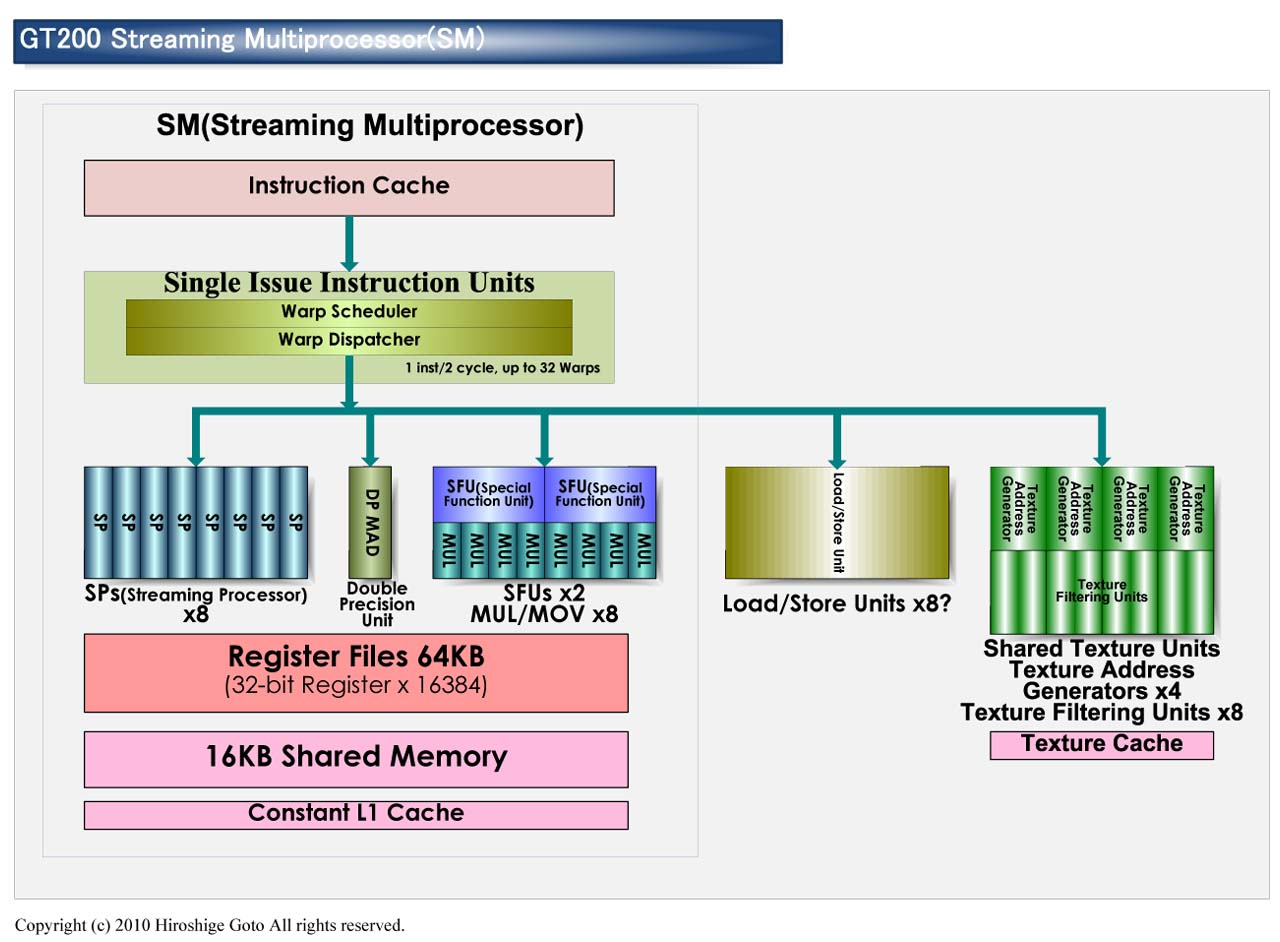 "GT200 Streaming Multiprocessor<br>PDF版は<a ipw_linktype=""filelink_raw"" ipw_id=""651323"" href=""/video/pcw/docs/359/423/03p.pdf"">こちら</a>"