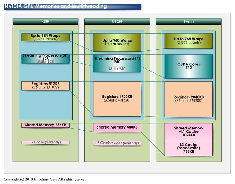 "GF100、GT200、G80のメモリ容量とマルチスレッディング<br>PDF版は<a ipw_linktype=""filelink_raw"" ipw_id=""651315"" href=""/video/pcw/docs/359/423/05p.pdf"">こちら</a>"