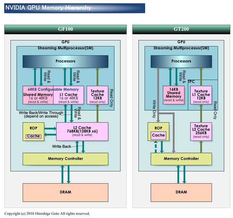 "GF100、GT200のメモリ階層<br>PDF版は<a ipw_linktype=""filelink_raw"" ipw_id=""651316"" href=""/video/pcw/docs/359/423/06p.pdf"">こちら</a>"
