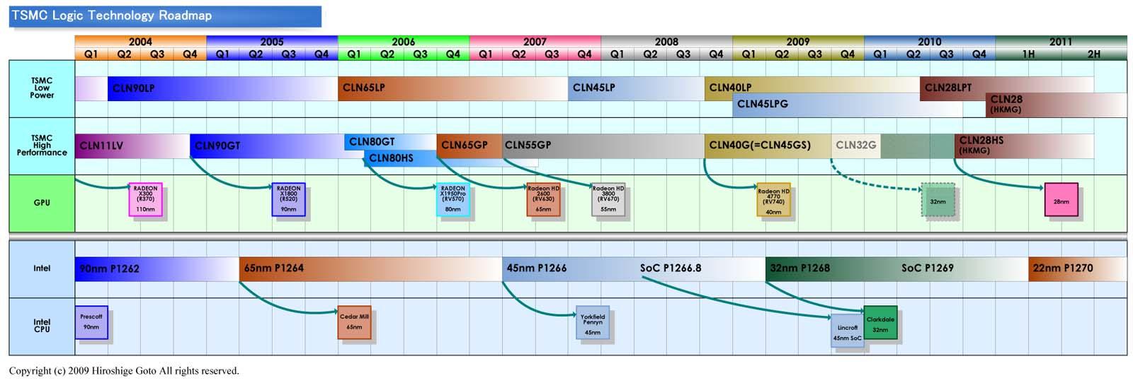 "TSMCプロセスロードマップ<br>PDF版は<a ipw_linktype=""filelink_raw"" ipw_id=""651318"" href=""/video/pcw/docs/359/423/09p.pdf"">こちら</a>"