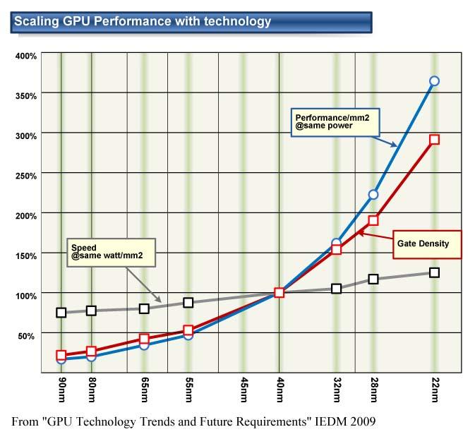 "GPUのスケーリングと性能向上<br>PDF版は<a ipw_linktype=""filelink_raw"" ipw_id=""651319"" href=""/video/pcw/docs/359/423/11p.pdf"">こちら</a>"