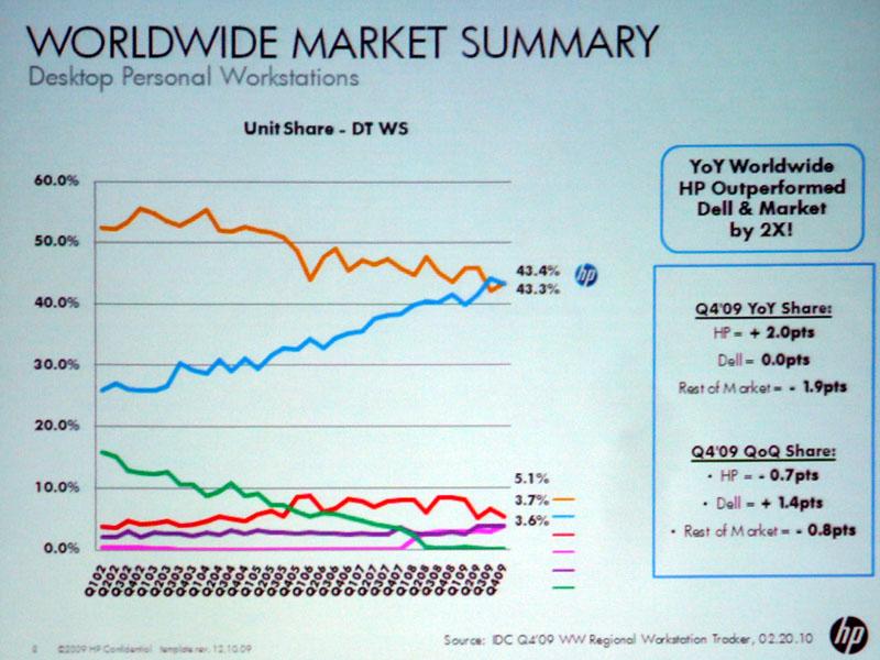 ワールドワイドのシェア推移