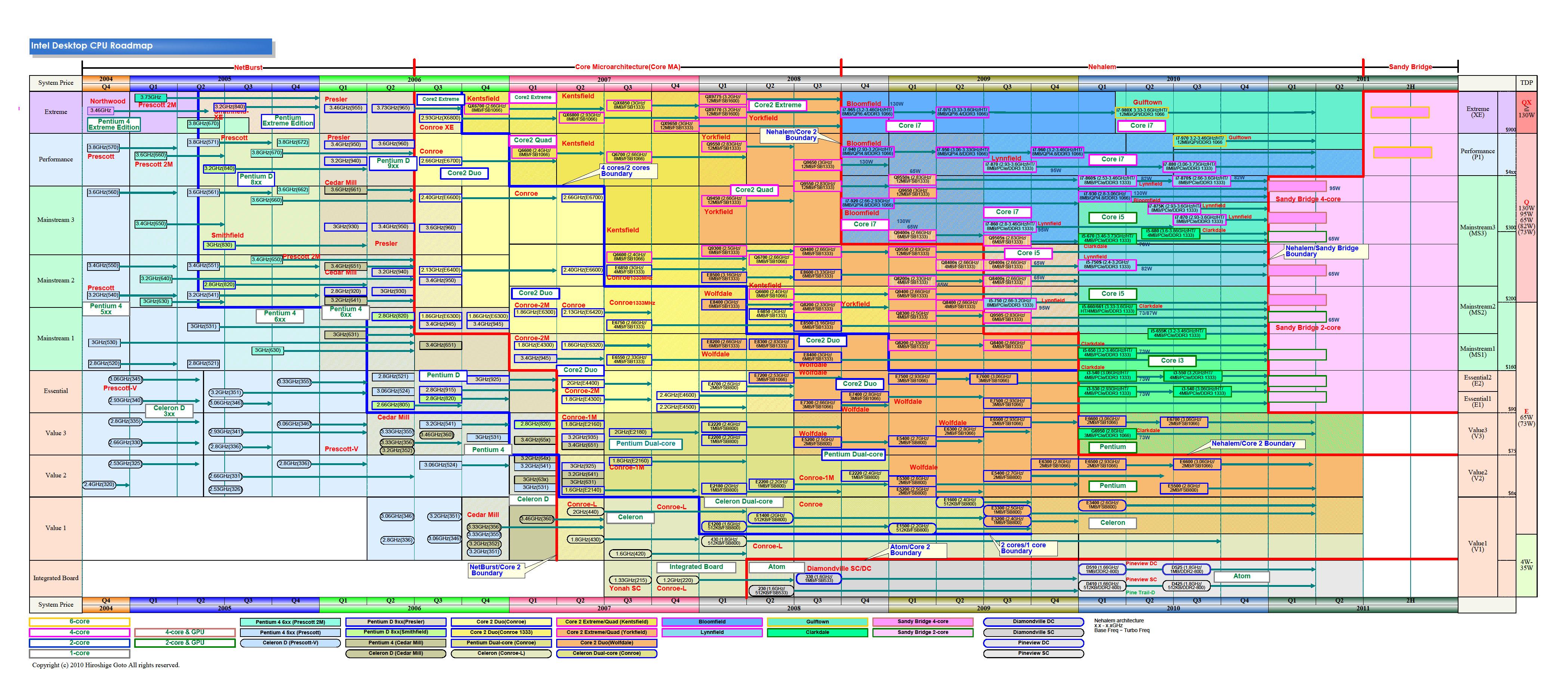 """IntelのデスクトップCPUのロードマップ(PDF版は<a href=""""/video/pcw/docs/360/112/2.pdf"""">こちら</a>)"""