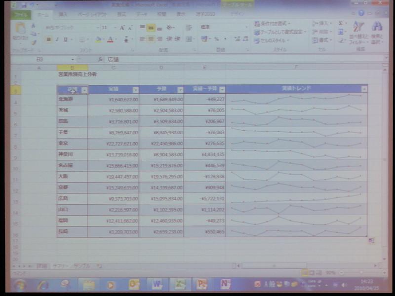 スパークラインと呼ばれるセル内グラフを作成