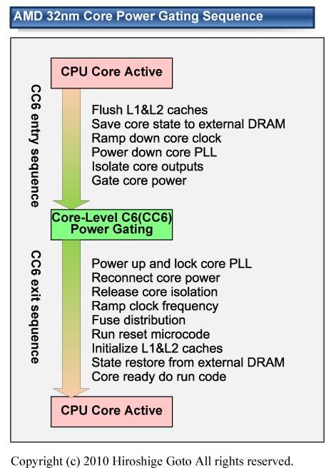 "32nmのパワーゲーティングの順序<br>PDF版は<a ipw_linktype=""filelink_raw"" ipw_id=""679150"" href=""/video/pcw/docs/364/107/p08.pdf"">こちら</a>"