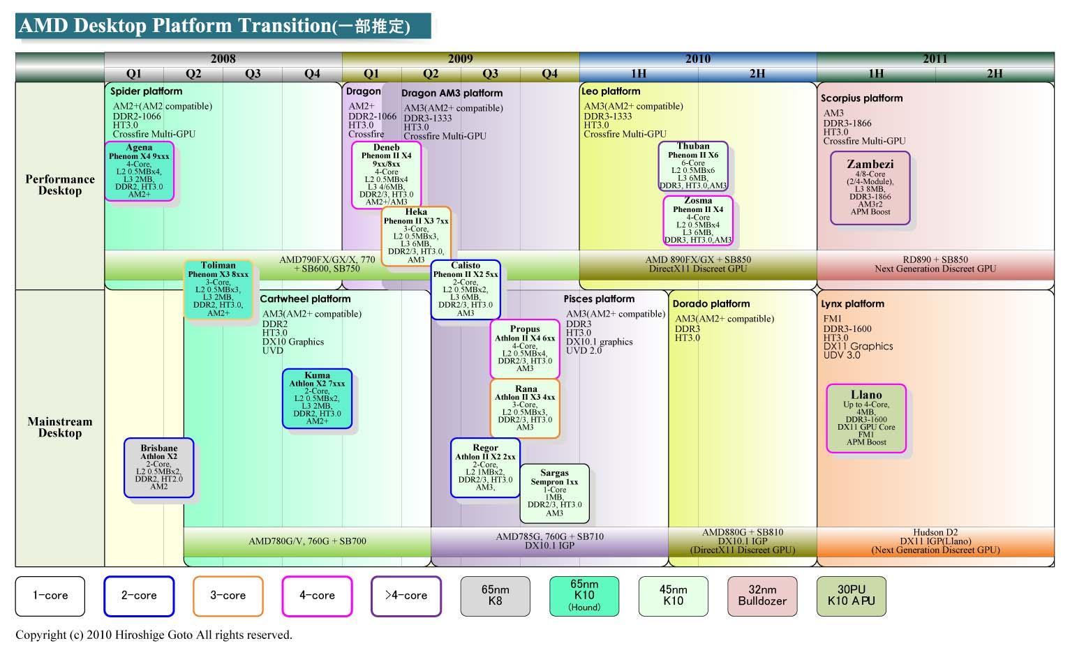 "AMDデスクトップCPU移行図<br>PDF版は<a ipw_linktype=""filelink_raw"" ipw_id=""679151"" href=""/video/pcw/docs/364/107/p09.pdf"">こちら</a>"