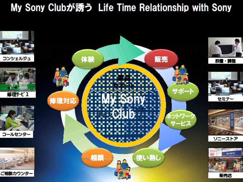 My Sony Clubのサイクル