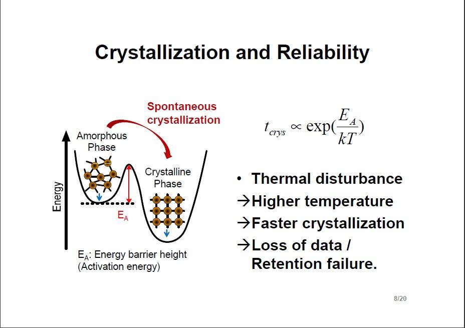 TDの影響。アモルファス相よりも結晶相の方がエネルギポテンシャルが低いので、暖められるとアモルファス相から結晶相への相変化が起こりかねない