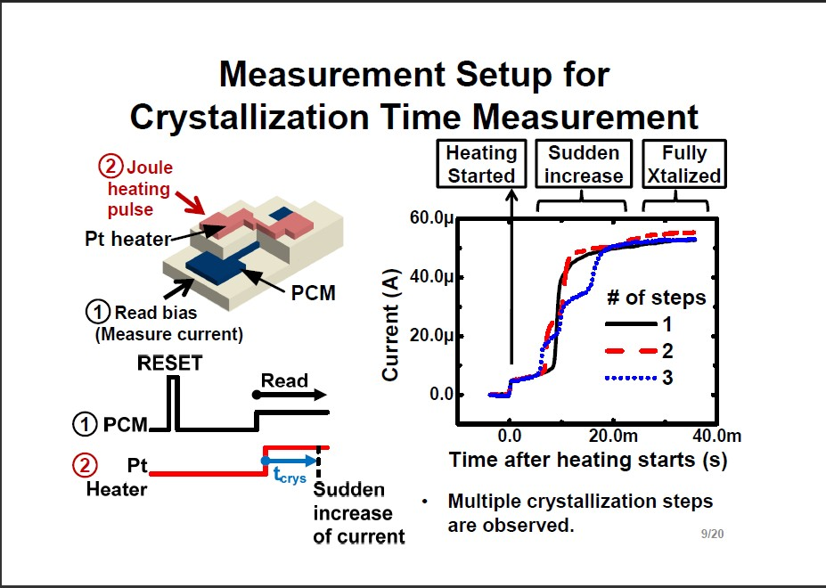 試作したテスト素子の構造。PCMセルと白金(Pt)抵抗ヒーターを重ねてある