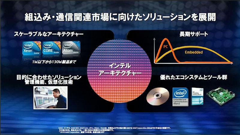 インテルが組み込み向けに提供してきたソリューション