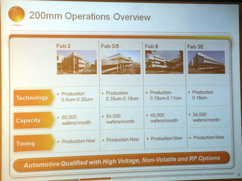 200mmウェハの工場は旧Charteredがシンガポールに所有していたもの