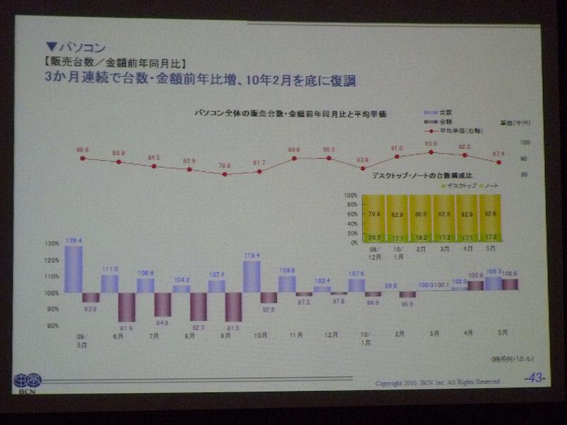 PCの販売台数、金額の前年同月比推移