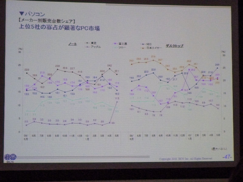 PCのメーカー別シェア推移