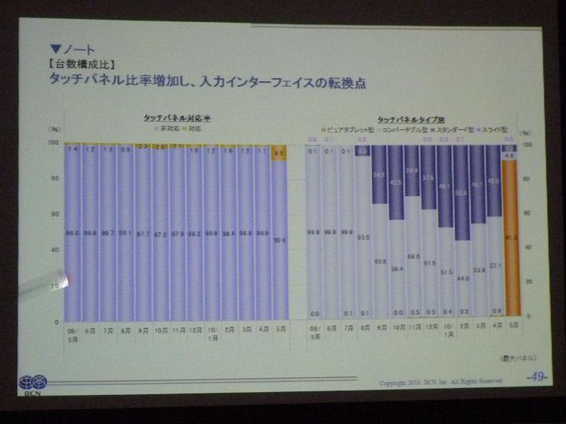 ノートPCにおけるタッチパネルモデルの構成比率