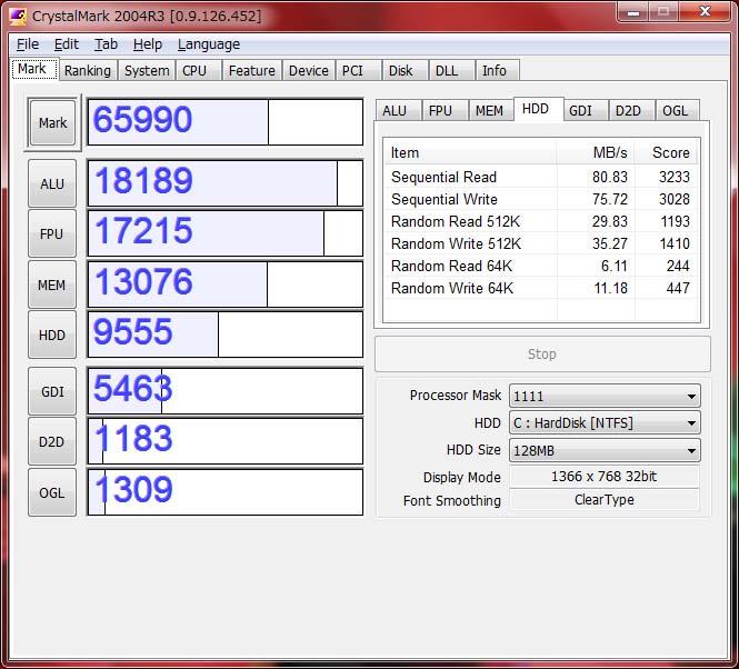 CrystalMark。ALU 18,189、FPU 17,215、MEM 13,076、HDD 9,555、GDI 5,463、D2D 1,183、OGL 1,309。HDDの項目がこのクラスとしては速い